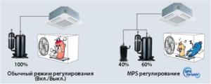 Установка кондиционеров мульти-сплит-систем